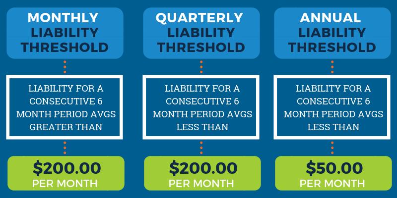 Georgia Sales Tax Thresholds